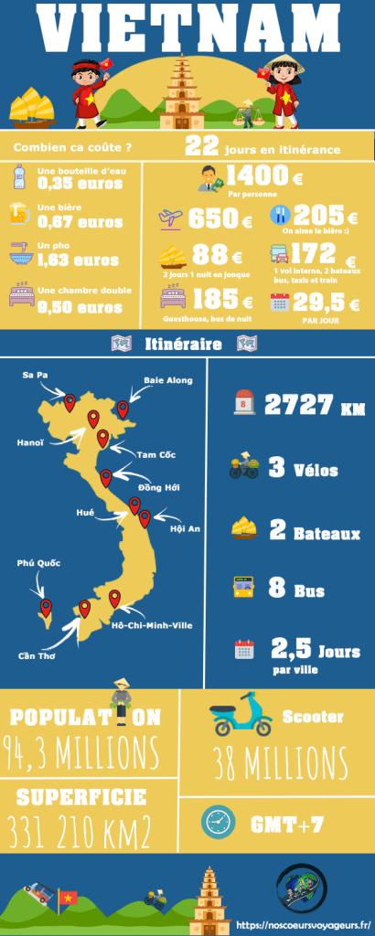 infographie budget 3 semaines Vietnam