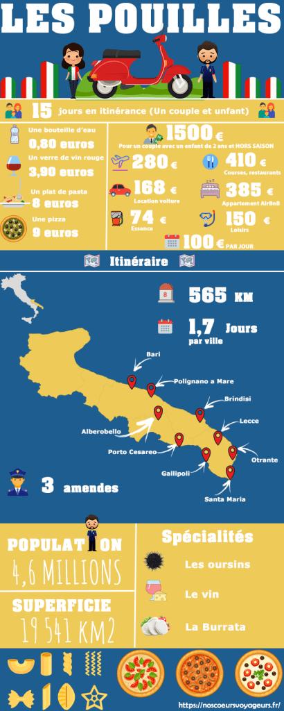 infographie road trip pouilles